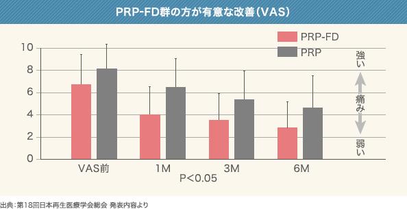 PRP-FD群の方が有意な改善(VAS)