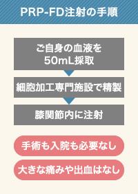 PRP-FD注射の手順