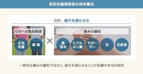 変形性膝関節症の保存療法